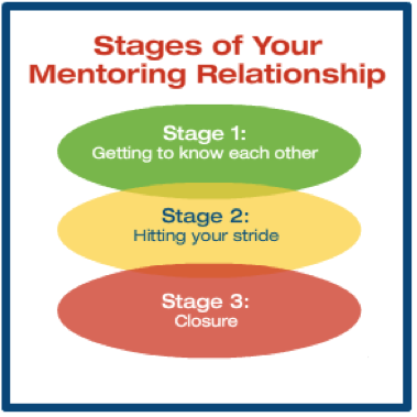 relationship stage and development